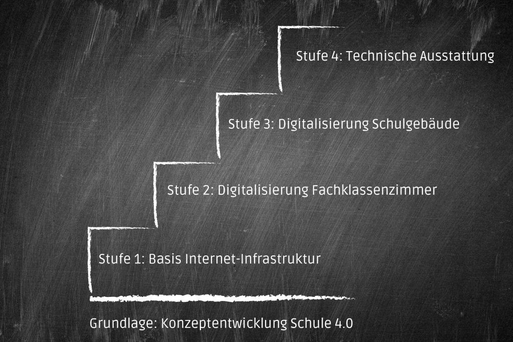 SINUS DigitalPakt: 4 Studen Plan